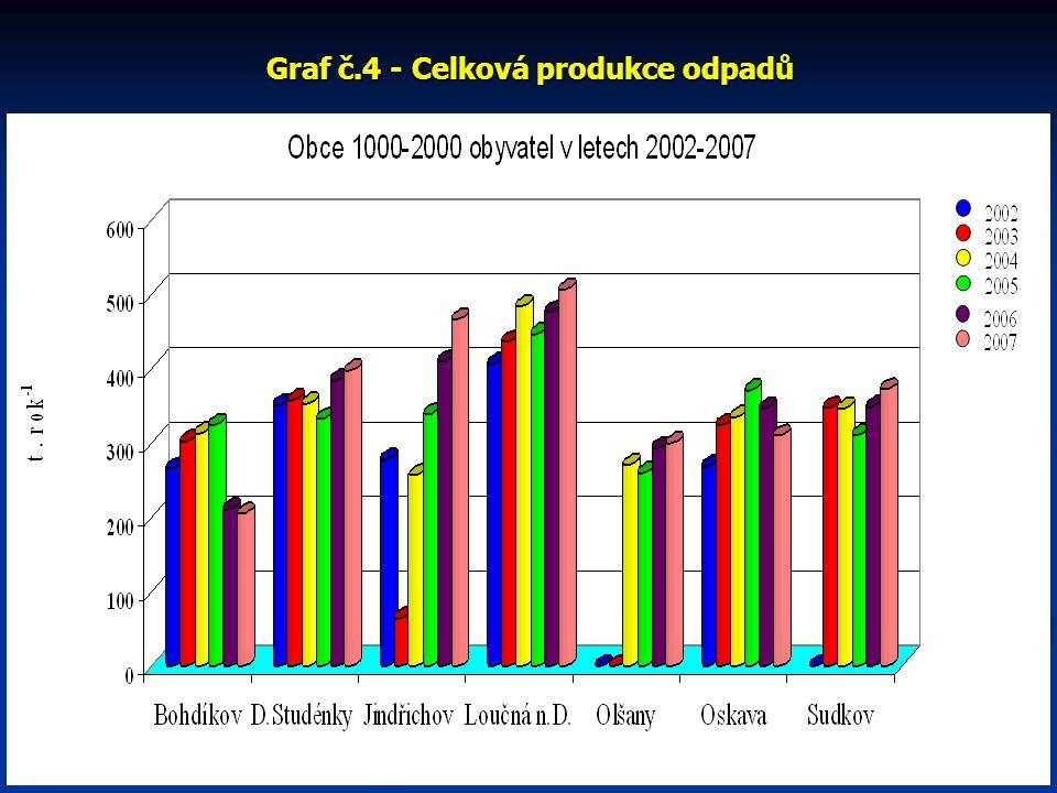 Graf č.5 - Celková produkce odpadů