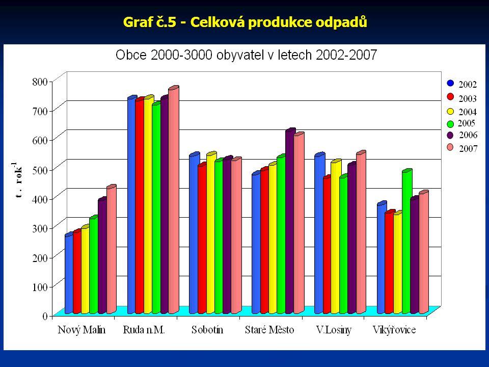 Graf č.6 - Celková produkce odpadů