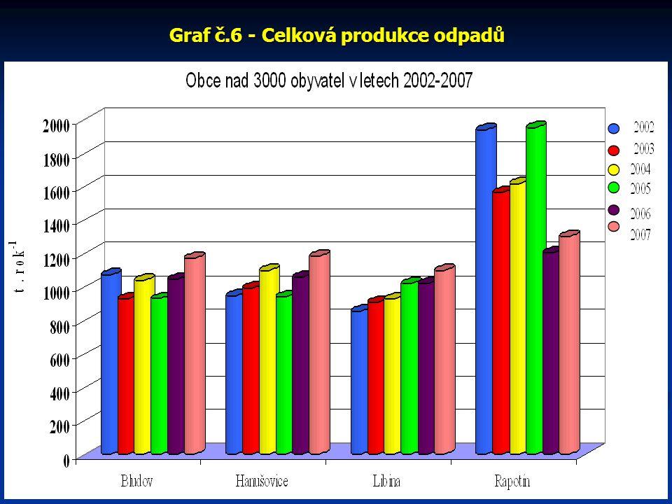 Graf č.15 – Obce 500-1000 obyvatel