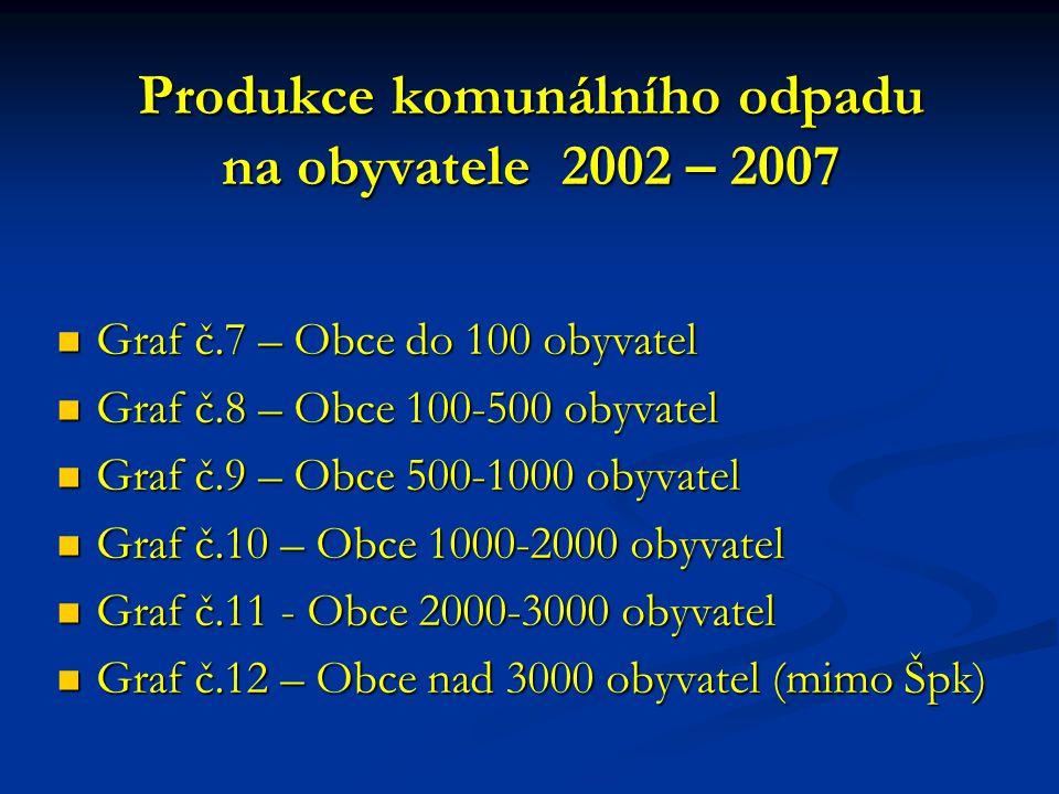 Produkce komunálního odpadu na obyvatele 2002 – 2007  Graf č.7 – Obce do 100 obyvatel  Graf č.8 – Obce 100-500 obyvatel  Graf č.9 – Obce 500-1000 o