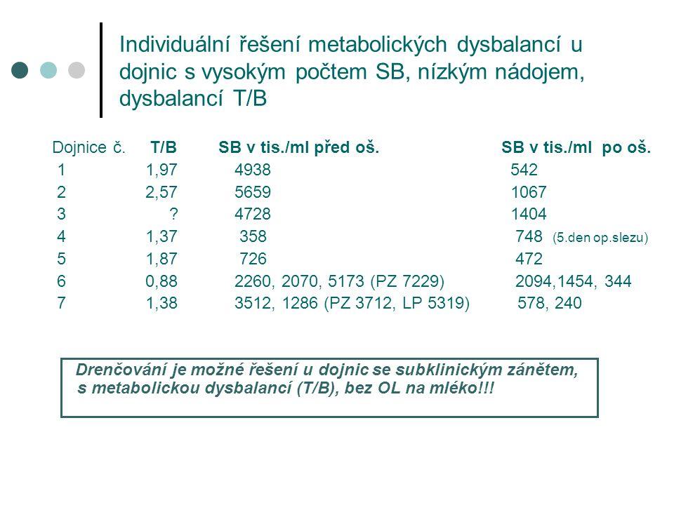 Individuální řešení metabolických dysbalancí u dojnic s vysokým počtem SB, nízkým nádojem, dysbalancí T/B Dojnice č. T/B SB v tis./ml před oš. SB v ti