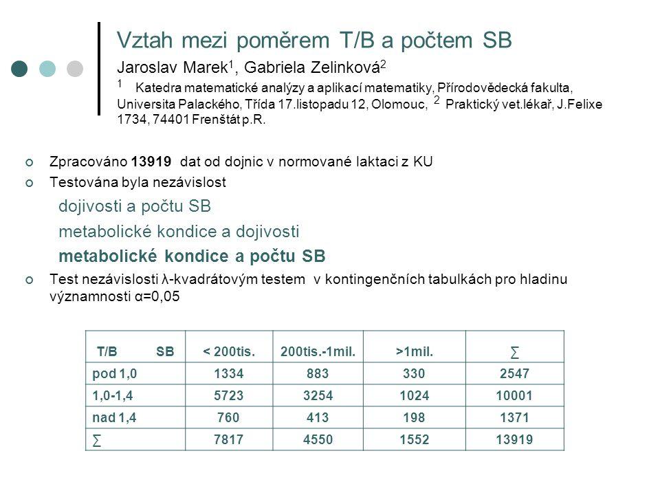 Vztah mezi poměrem T/B a počtem SB Jaroslav Marek 1, Gabriela Zelinková 2 1 Katedra matematické analýzy a aplikací matematiky, Přírodovědecká fakulta, Universita Palackého, Třída 17.listopadu 12, Olomouc, 2 Praktický vet.lékař, J.Felixe 1734, 74401 Frenštát p.R.
