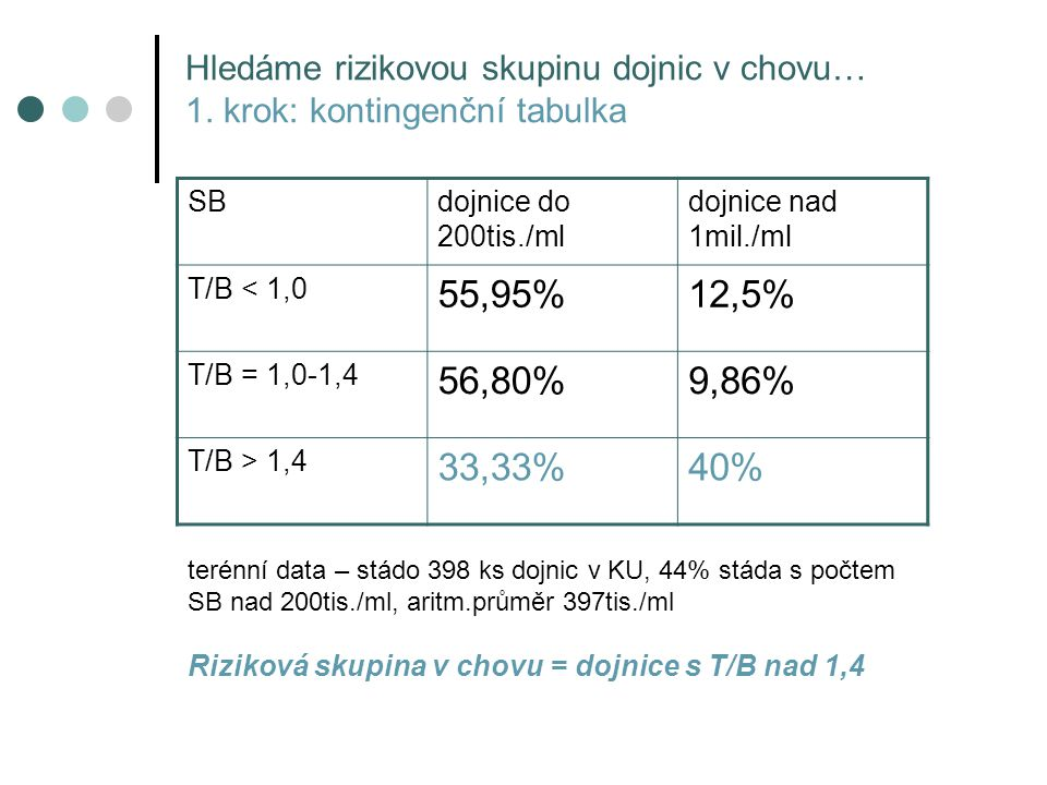 Hledáme rizikovou skupinu dojnic v chovu… 1. krok: kontingenční tabulka SBdojnice do 200tis./ml dojnice nad 1mil./ml T/B < 1,0 55,95%12,5% T/B = 1,0-1