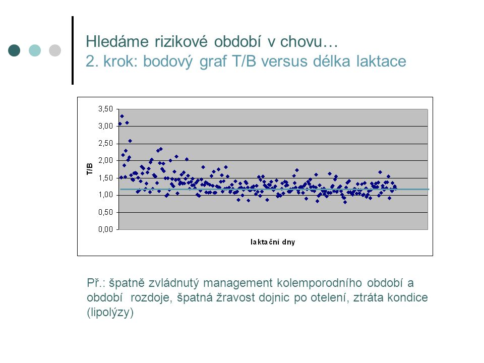 Hledáme rizikové období v chovu… 2. krok: bodový graf T/B versus délka laktace Př.: špatně zvládnutý management kolemporodního období a období rozdoje