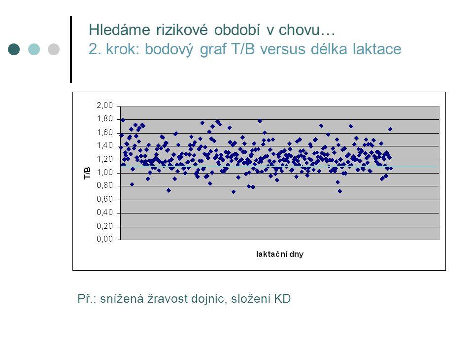 Př.: snížená žravost dojnic, složení KD Hledáme rizikové období v chovu… 2. krok: bodový graf T/B versus délka laktace