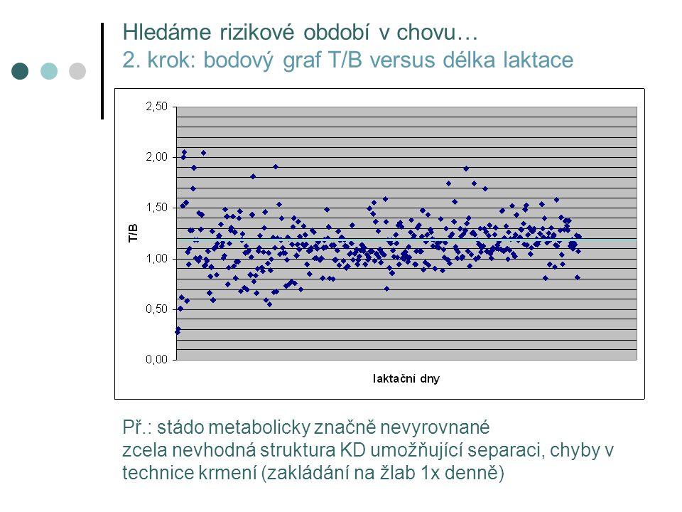 Př.: stádo metabolicky značně nevyrovnané zcela nevhodná struktura KD umožňující separaci, chyby v technice krmení (zakládání na žlab 1x denně) Hledám