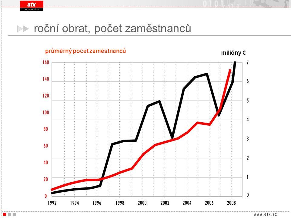 roční obrat, počet zaměstnanců průměrný počet zaměstnanců milióny €