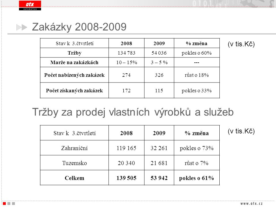 Zakázky 2008-2009 Stav k 3.čtvrtletí20082009% změna Tržby134 78354 036pokles o 60% Marže na zakázkách10 – 15%3 – 5 %--- Počet nabízených zakázek274326