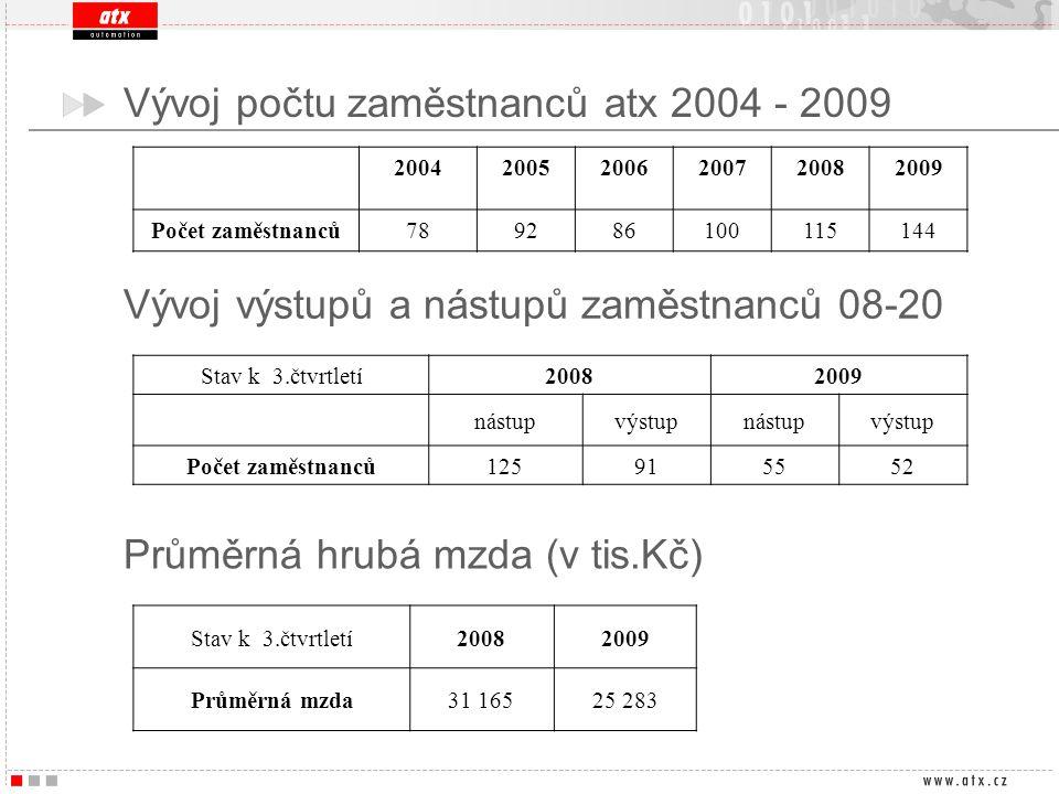 Vývoj počtu zaměstnanců atx 2004 - 2009 200420052006200720082009 Počet zaměstnanců789286100115144 Stav k 3.čtvrtletí20082009 nástupvýstupnástupvýstup