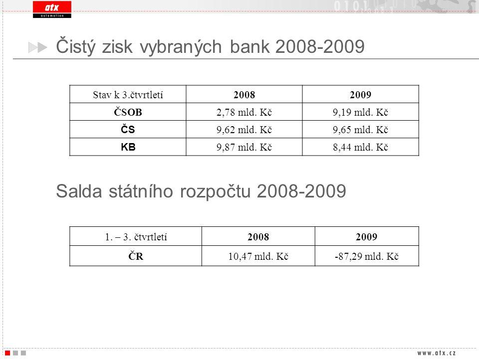 Čistý zisk vybraných bank 2008-2009 1. – 3. čtvrtletí20082009 ČR10,47 mld. Kč-87,29 mld. Kč Salda státního rozpočtu 2008-2009 Stav k 3.čtvrtletí200820