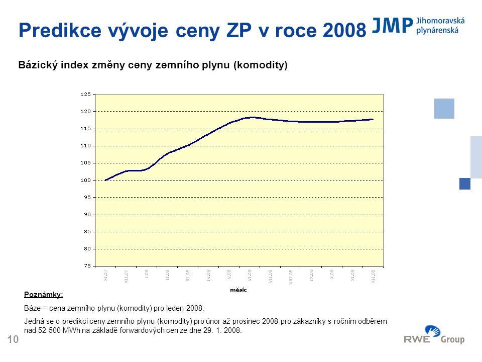 Logo 10 Predikce vývoje ceny ZP v roce 2008 Bázický index změny ceny zemního plynu (komodity) Poznámky: Báze = cena zemního plynu (komodity) pro leden