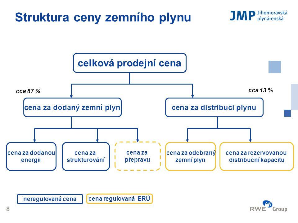 Logo 8 Struktura ceny zemního plynu celková prodejní cena cena za dodanou energii cena za strukturování cena za dodaný zemní plyn cena za rezervovanou