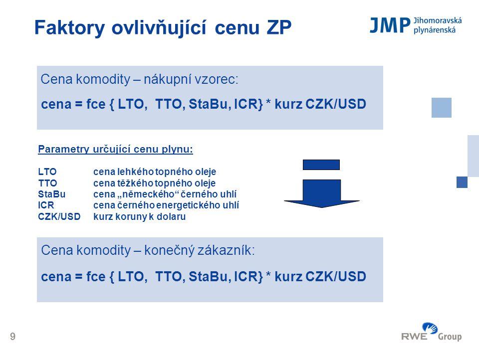 Logo 9 Faktory ovlivňující cenu ZP cena = fce { LTO, TTO, StaBu, ICR} * kurz CZK/USD Cena komodity – nákupní vzorec: cena = fce { LTO, TTO, StaBu, ICR