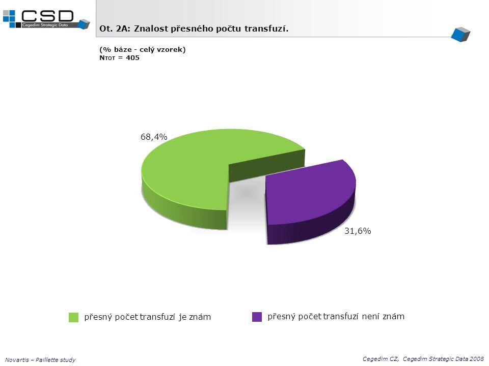 přesný počet transfuzí je znám Cegedim CZ, Cegedim Strategic Data 2008 Novartis – Paillette study Ot. 2A: Znalost přesného počtu transfuzí. (% báze -