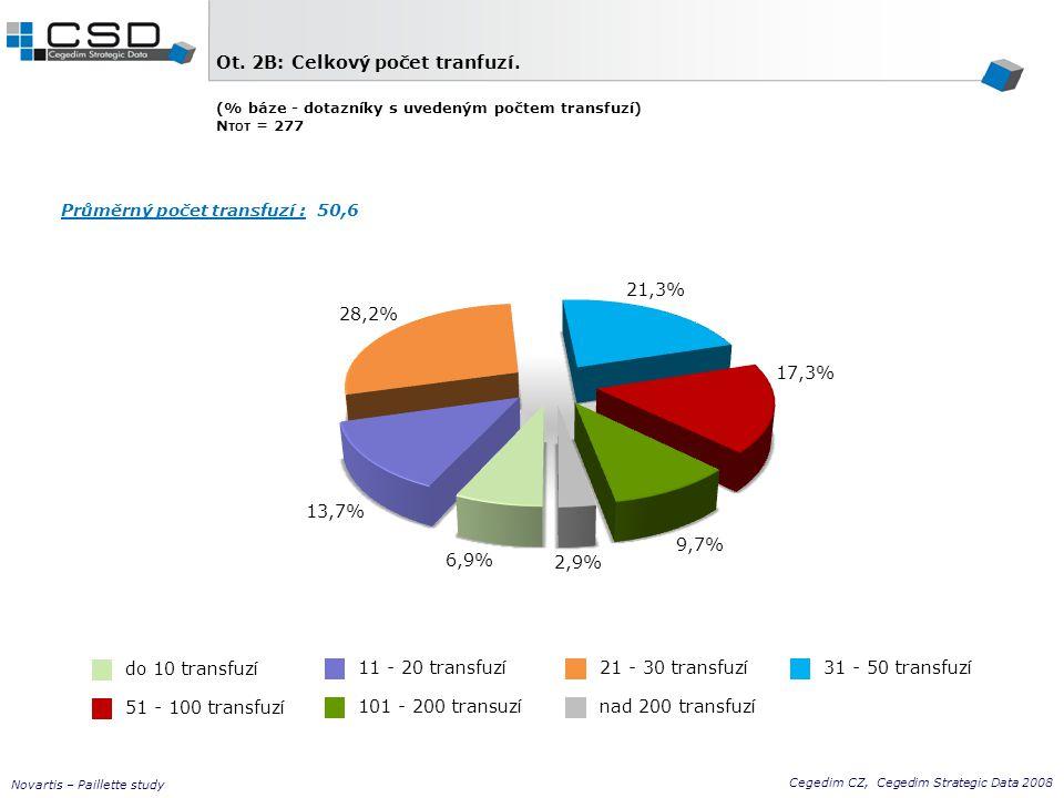 Cegedim CZ, Cegedim Strategic Data 2008 Novartis – Paillette study Ot. 2B: Celkový počet tranfuzí. (% báze - dotazníky s uvedeným počtem transfuzí) N