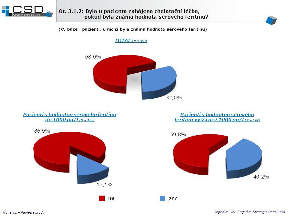 ano Cegedim CZ, Cegedim Strategic Data 2008 Novartis – Paillette study ne Ot. 3.1.2: Byla u pacienta zahájena chelatační léčba, pokud byla známa hodno
