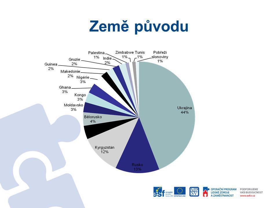 Hlavní důvod příjezdu do ČR