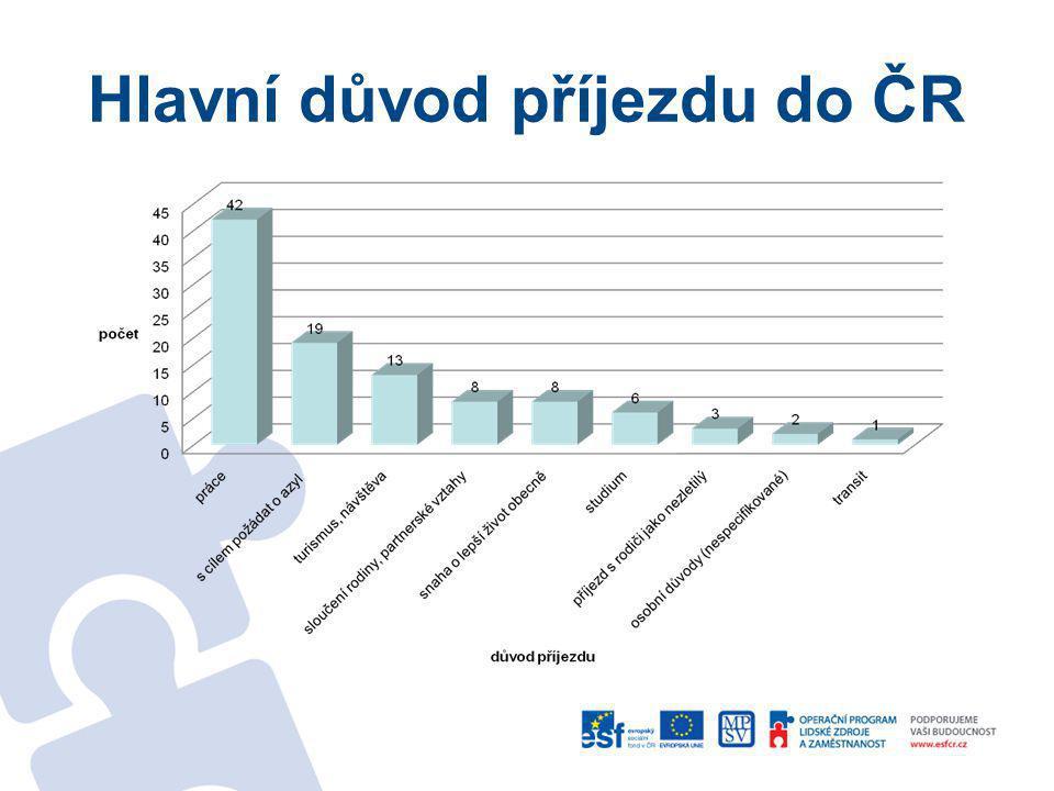 Zaměstnání v minulosti v ČR zaměstnání v minulosti v ČRpočetdélka zaměstnání ANO68 nejdéle 10 let, nejčastěji 2 a méně let, v průměru 3 roky NE34