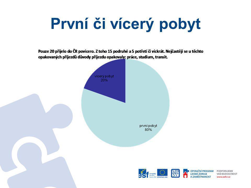Zaměstnání v současnosti v ČR současná prácepočet ANO39 NE66