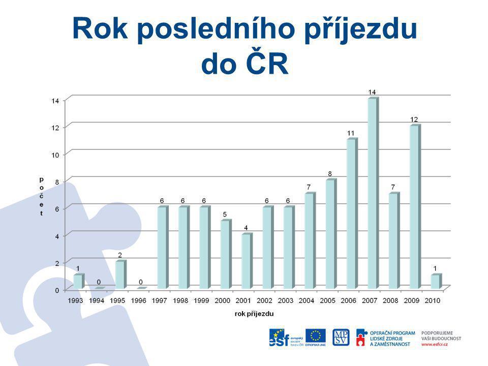 Správní vyhoštění správní vyhoštěnípočet ANO54 NE48 Vyhoštění dostali • nejčastěji na 3 roky • v průměru na 3,4 let • nejméně 6 měsíců • nejvíce 17 let Nejdříve dostal respondent vyhoštění v roce 1999, nejčastější bylo vyhoštění z roku 2009 a 2010.