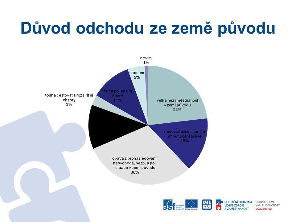 Zdravotní pojištění zdravotní pojištěnípočetpoznámka ANO5 ( 2 x v zahraničí, 2x komerční pojišťovna, 1 x VZP - donedávna občan) NE97
