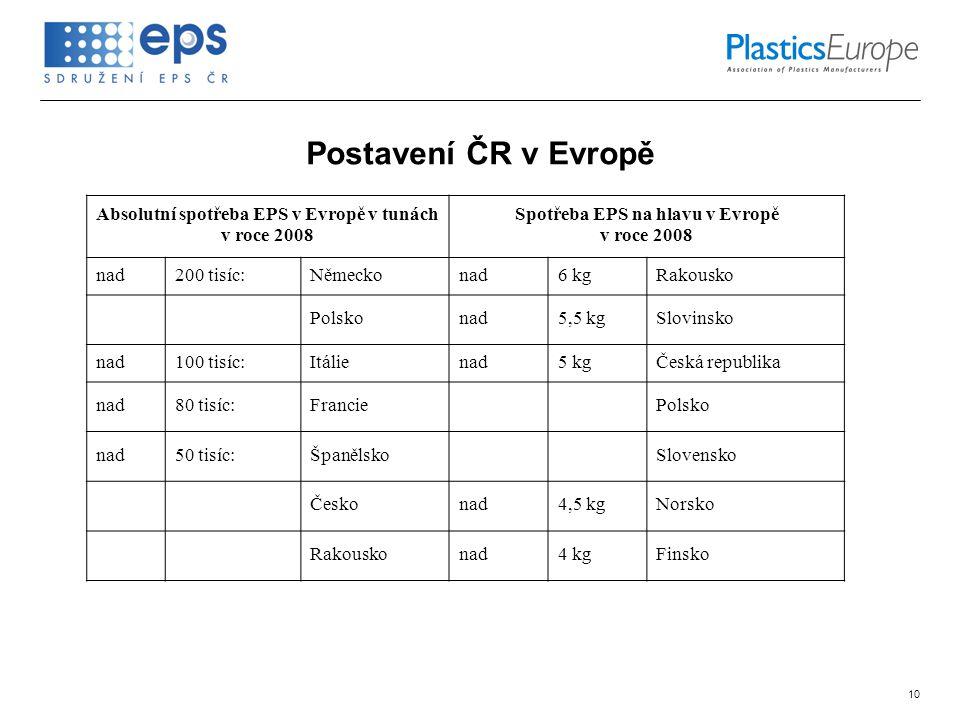 10 Postavení ČR v Evropě Absolutní spotřeba EPS v Evropě v tunách v roce 2008 Spotřeba EPS na hlavu v Evropě v roce 2008 nad200 tisíc:Německonad6 kgRa