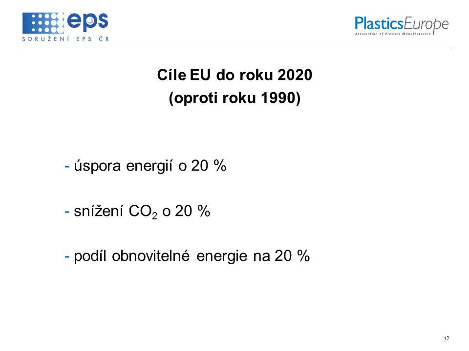 12 Cíle EU do roku 2020 (oproti roku 1990) -úspora energií o 20 % -snížení CO 2 o 20 % -podíl obnovitelné energie na 20 %