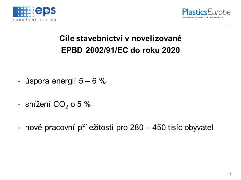 13 Cíle stavebnictví v novelizované EPBD 2002/91/EC do roku 2020 -úspora energií 5 – 6 % -snížení CO 2 o 5 % -nové pracovní příležitosti pro 280 – 450 tisíc obyvatel
