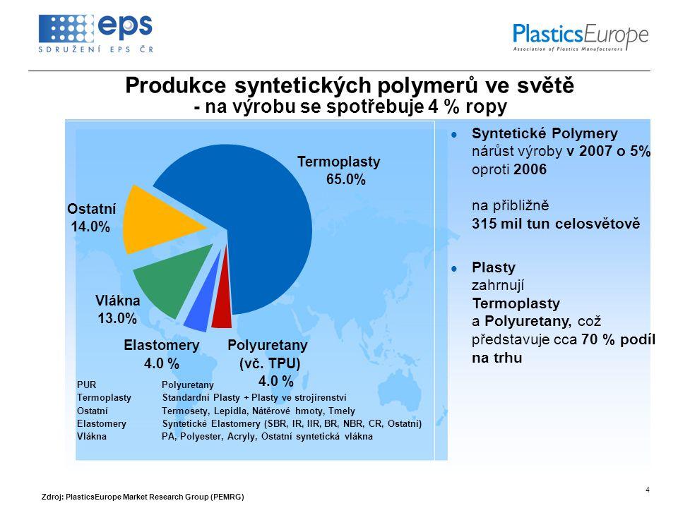 4 PURPolyuretany TermoplastyStandardní Plasty + Plasty ve strojírenství OstatníTermosety, Lepidla, Nátěrové hmoty, Tmely ElastomerySyntetické Elastomery (SBR, IR, IIR, BR, NBR, CR, Ostatní) VláknaPA, Polyester, Acryly, Ostatní syntetická vlákna Zdroj: PlasticsEurope Market Research Group (PEMRG) Produkce syntetických polymerů ve světě - na výrobu se spotřebuje 4 % ropy  Syntetické Polymery nárůst výroby v 2007 o 5% oproti 2006 na přibližně 315 mil tun celosvětově  Plasty zahrnují Termoplasty a Polyuretany, což představuje cca 70 % podíl na trhu Vlákna 13.0% Polyuretany (vč.