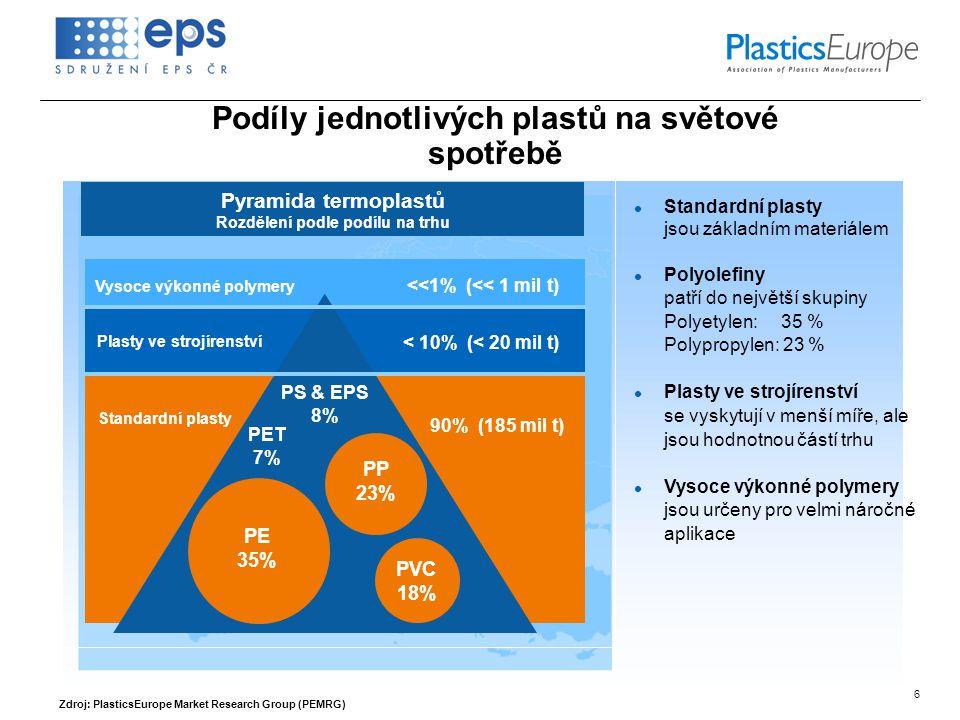 6 Pyramida termoplastů Rozdělení podle podílu na trhu Vysoce výkonné polymery Plasty ve strojírenství PE 35% PP 23% PVC 18% PS & EPS 8% PET 7% <<1% (<< 1 mil t) < 10% (< 20 mil t) 90% (185 mil t) Standardní plasty Podíly jednotlivých plastů na světové spotřebě  Standardní plasty jsou základním materiálem  Polyolefiny patří do největší skupiny Polyetylen: 35 % Polypropylen: 23 %  Plasty ve strojírenství se vyskytují v menší míře, ale jsou hodnotnou částí trhu  Vysoce výkonné polymery jsou určeny pro velmi náročné aplikace Zdroj: PlasticsEurope Market Research Group (PEMRG)