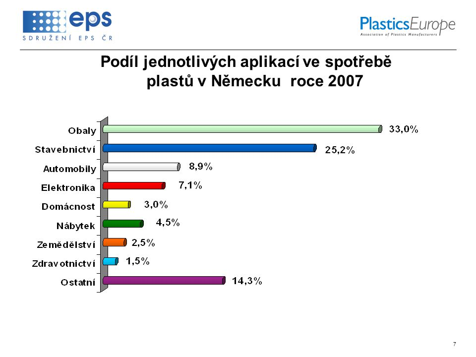 7 Podíl jednotlivých aplikací ve spotřebě plastů v Německu roce 2007
