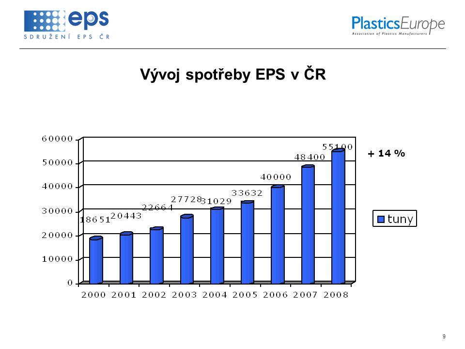 9 Vývoj spotřeby EPS v ČR + 14 %