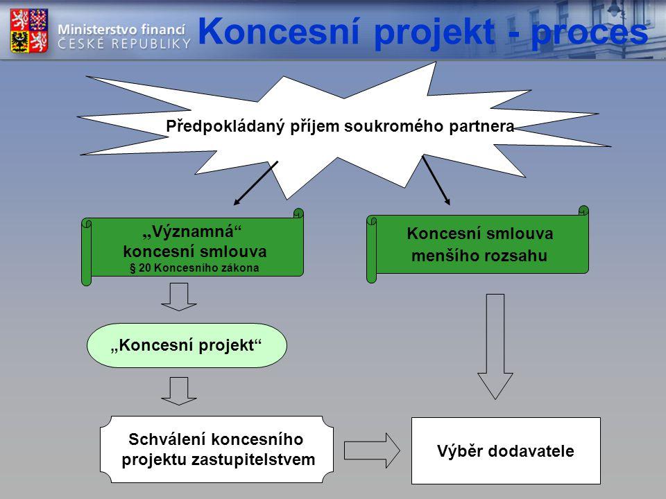 """Koncesní projekt - proces Předpokládaný příjem soukromého partnera """" Významná koncesní smlouva § 20 Koncesního zákona Koncesní smlouva menšího rozsahu """"Koncesní projekt Schválení koncesního projektu zastupitelstvem Výběr dodavatele"""