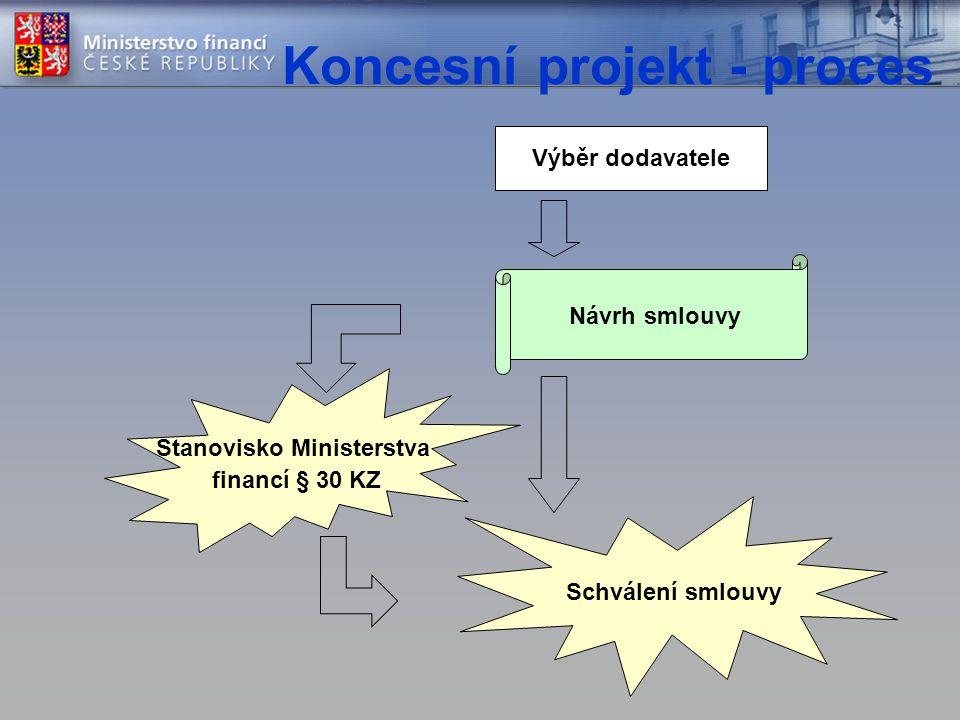 Koncesní projekt - proces Výběr dodavatele Stanovisko Ministerstva financí § 30 KZ Schválení smlouvy Návrh smlouvy