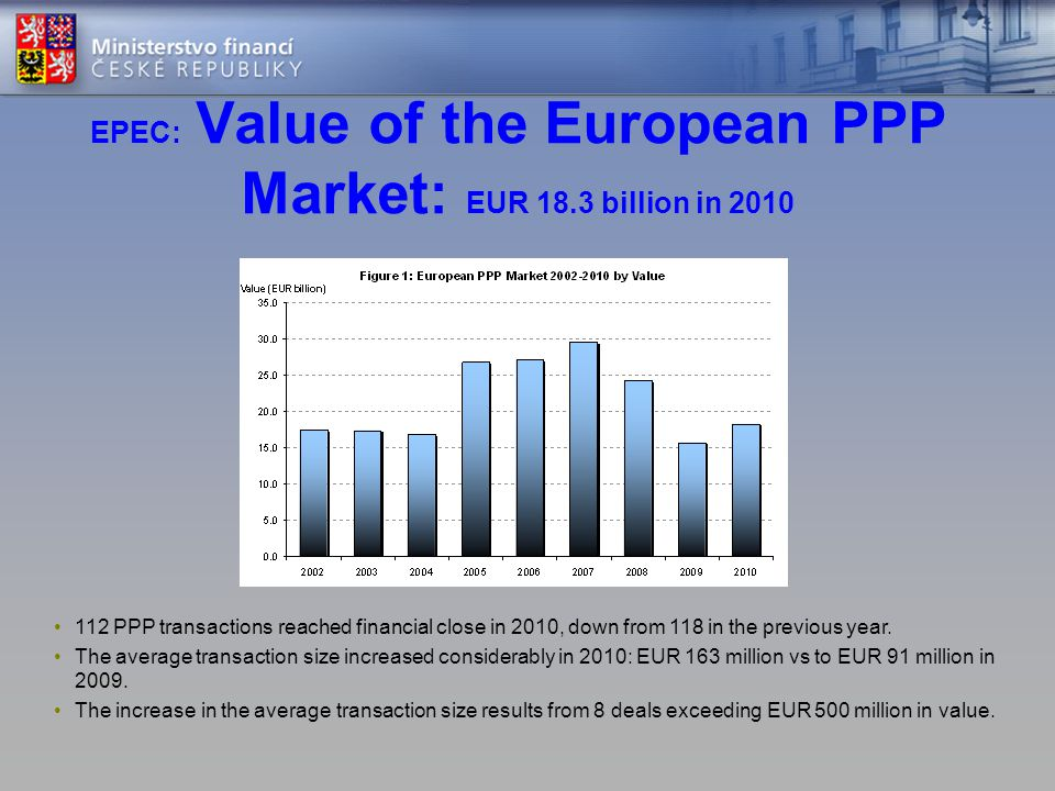 EPEC: Value of the European PPP Market: EUR 18.3 billion in 2010 • 112 PPP transactions reached financial close in 2010, down from 118 in the previous year.