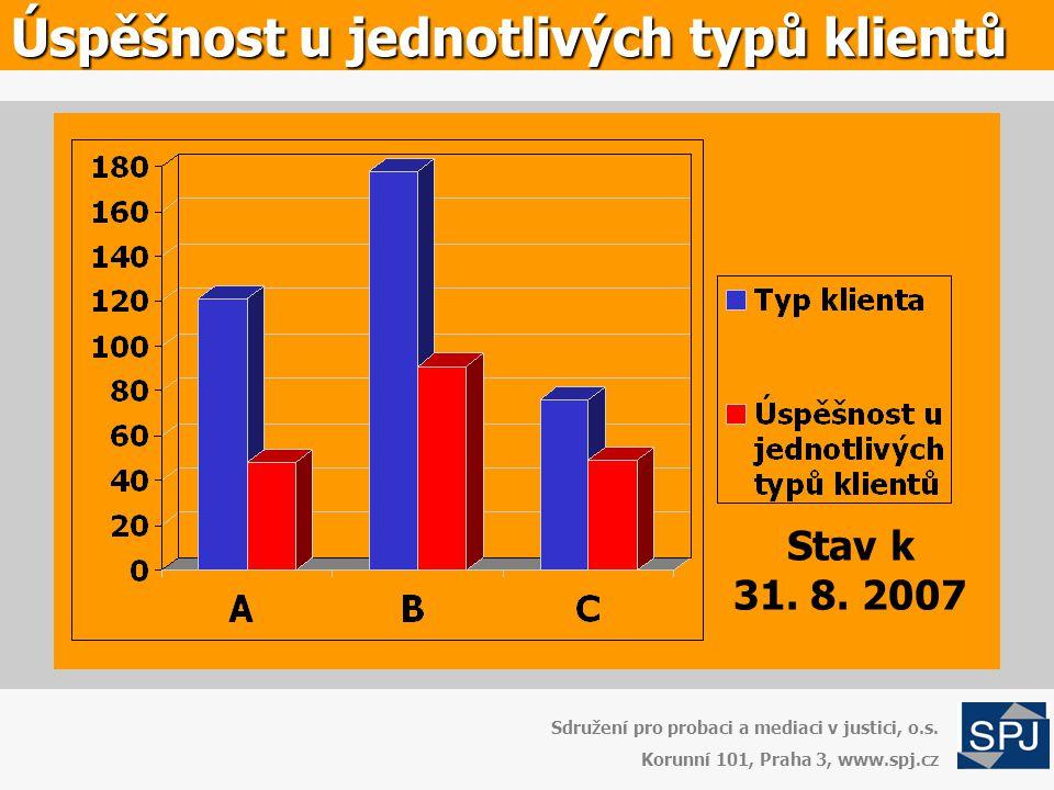 Úspěšnost u jednotlivých typů klientů Sdružení pro probaci a mediaci v justici, o.s. Korunní 101, Praha 3, www.spj.cz Stav k 31. 8. 2007