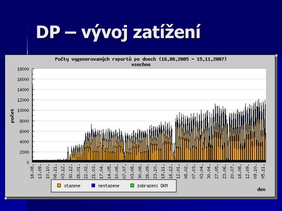 DP – vývoj zatížení