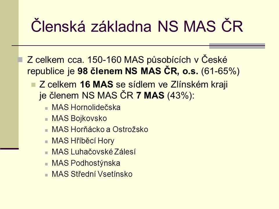 Členská základna NS MAS ČR  Z celkem cca. 150-160 MAS působících v České republice je 98 členem NS MAS ČR, o.s. (61-65%)  Z celkem 16 MAS se sídlem
