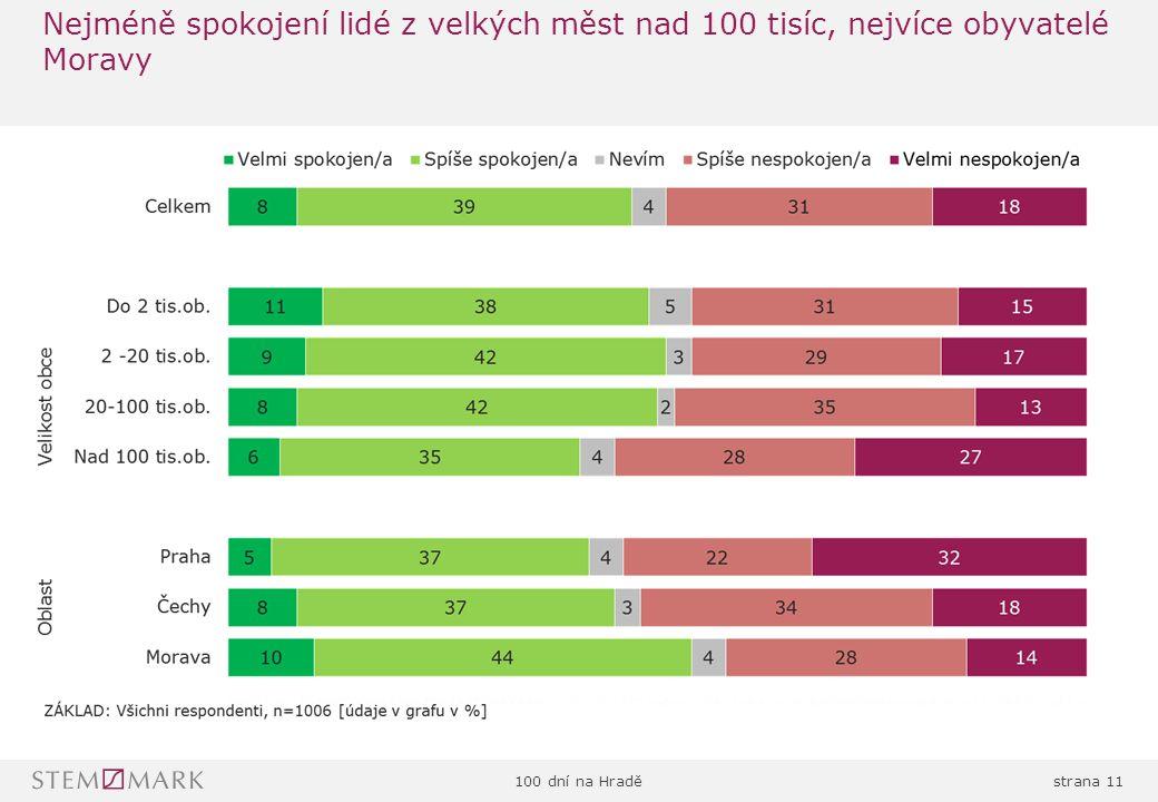 100 dní na Hraděstrana 11 Nejméně spokojení lidé z velkých měst nad 100 tisíc, nejvíce obyvatelé Moravy