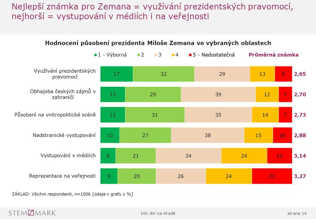 100 dní na Hraděstrana 14 Nejlepší známka pro Zemana = využívání prezidentských pravomocí, nejhorší = vystupování v médiích i na veřejnosti