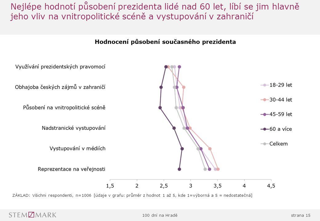 100 dní na Hraděstrana 15 Nejlépe hodnotí působení prezidenta lidé nad 60 let, líbí se jim hlavně jeho vliv na vnitropolitické scéně a vystupování v zahraničí ZÁKLAD: Všichni respondenti, n=1006 [údaje v grafu: průměr z hodnot 1 až 5, kde 1=výborná a 5 = nedostatečná]