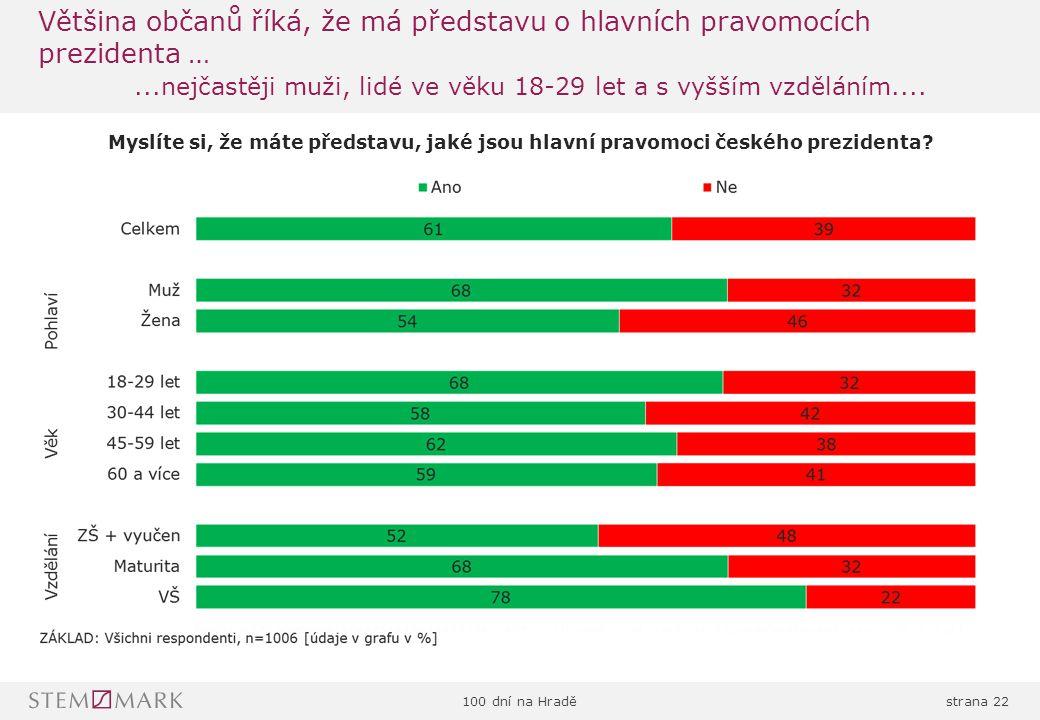 100 dní na Hraděstrana 22 Většina občanů říká, že má představu o hlavních pravomocích prezidenta …...nejčastěji muži, lidé ve věku 18-29 let a s vyšším vzděláním....