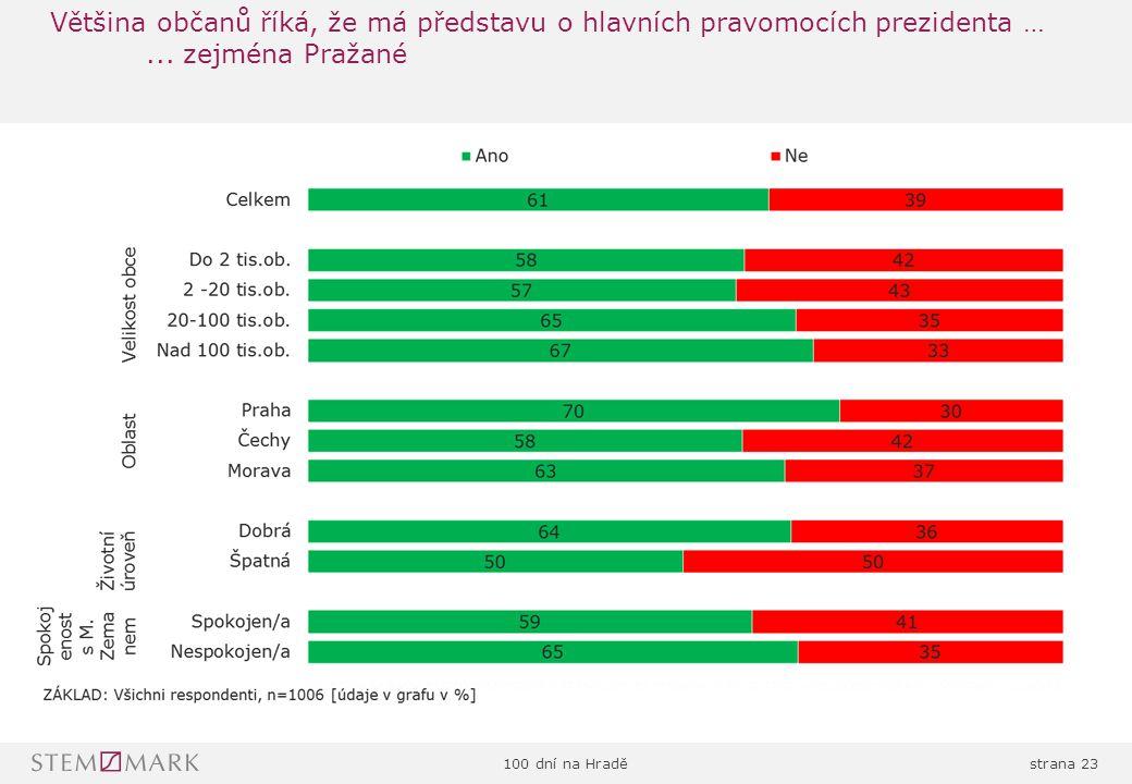 100 dní na Hraděstrana 23 Většina občanů říká, že má představu o hlavních pravomocích prezidenta …...