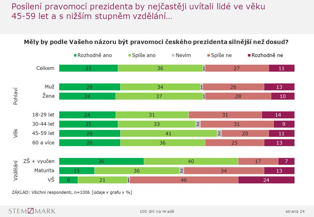 100 dní na Hraděstrana 24 Posílení pravomocí prezidenta by nejčastěji uvítali lidé ve věku 45-59 let a s nižším stupněm vzdělání… Měly by podle Vašeho názoru být pravomoci českého prezidenta silnější než dosud