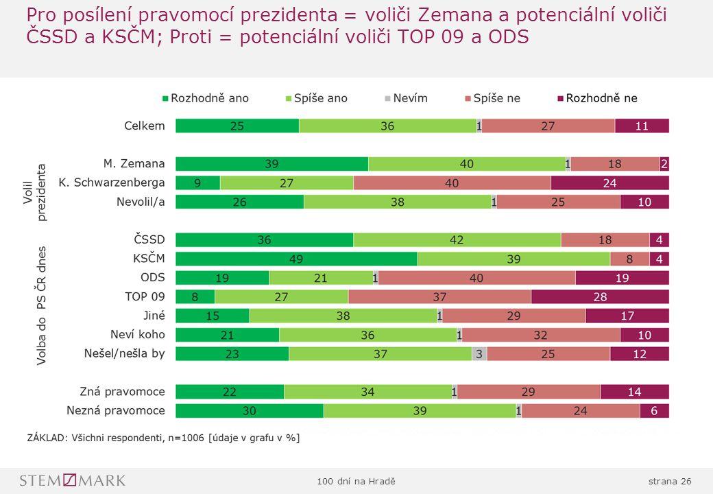 100 dní na Hraděstrana 26 Pro posílení pravomocí prezidenta = voliči Zemana a potenciální voliči ČSSD a KSČM; Proti = potenciální voliči TOP 09 a ODS
