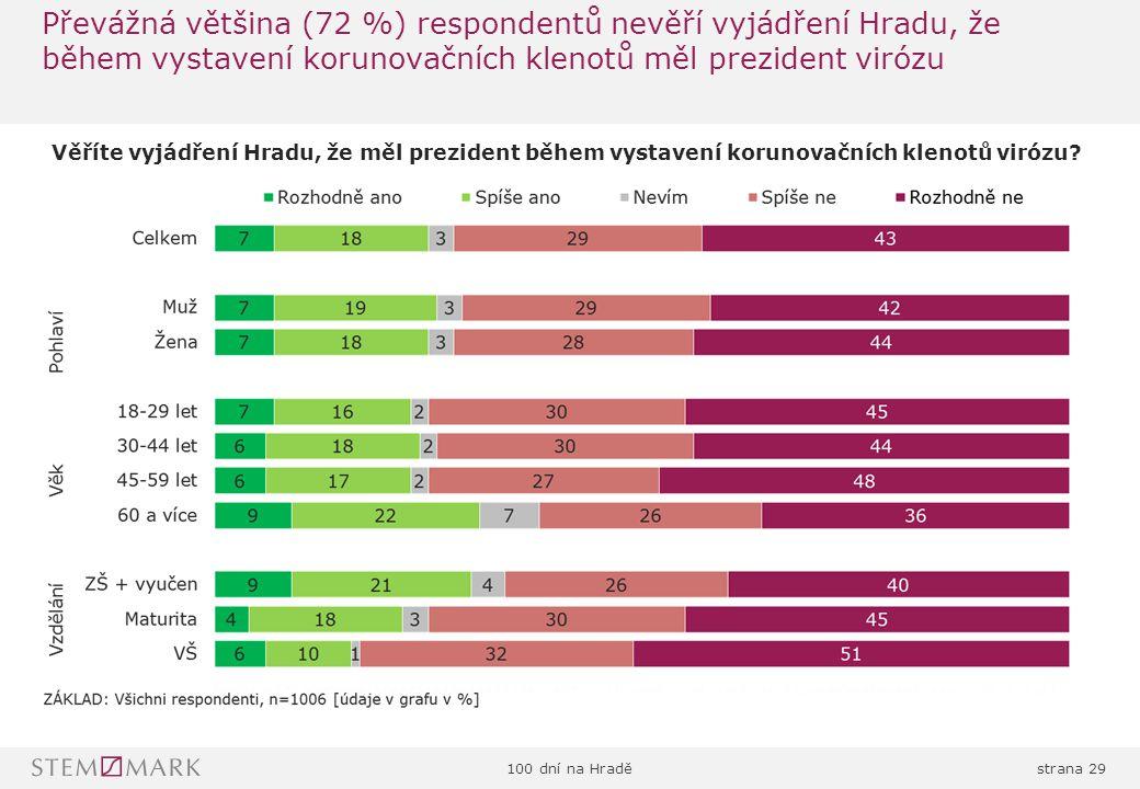 100 dní na Hraděstrana 29 Převážná většina (72 %) respondentů nevěří vyjádření Hradu, že během vystavení korunovačních klenotů měl prezident virózu Věříte vyjádření Hradu, že měl prezident během vystavení korunovačních klenotů virózu