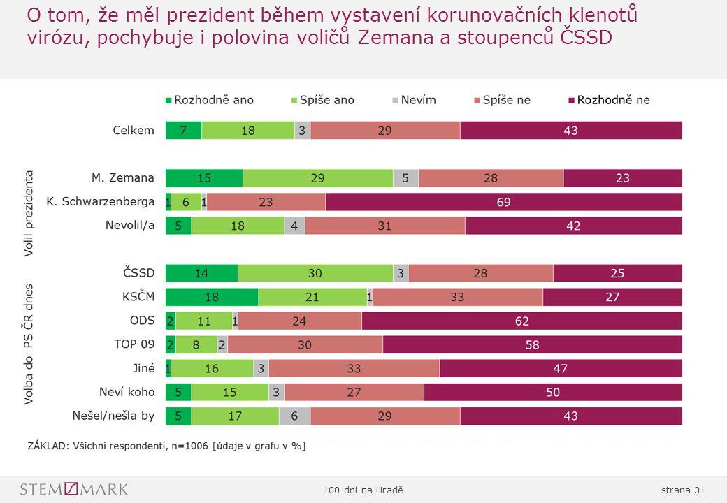 100 dní na Hraděstrana 31 O tom, že měl prezident během vystavení korunovačních klenotů virózu, pochybuje i polovina voličů Zemana a stoupenců ČSSD