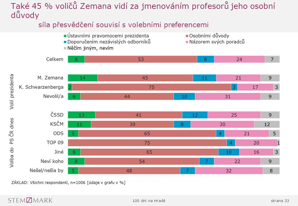 100 dní na Hraděstrana 33 Také 45 % voličů Zemana vidí za jmenováním profesorů jeho osobní důvody síla přesvědčení souvisí s volebními preferencemi