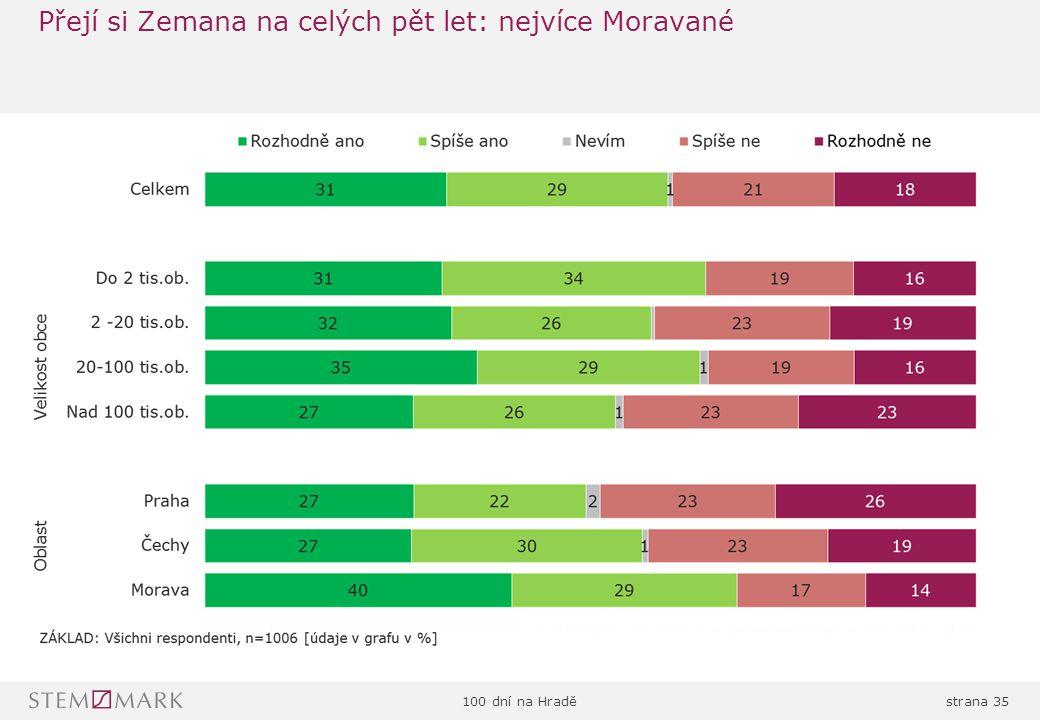 100 dní na Hraděstrana 35 Přejí si Zemana na celých pět let: nejvíce Moravané