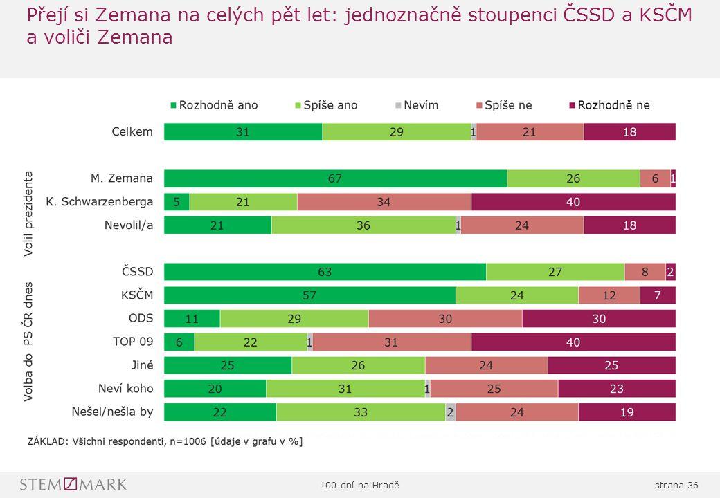 100 dní na Hraděstrana 36 Přejí si Zemana na celých pět let: jednoznačně stoupenci ČSSD a KSČM a voliči Zemana